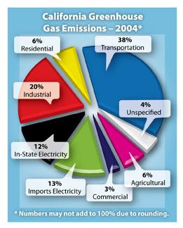 california_ghg_emissions
