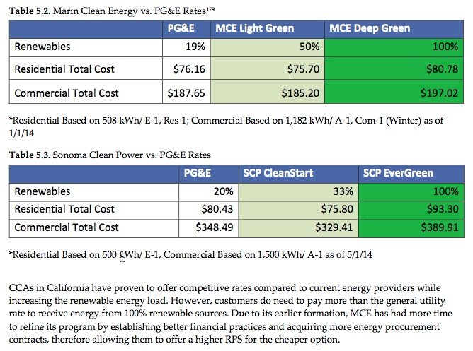 Marin & Sonoma vs PGE rates and mix